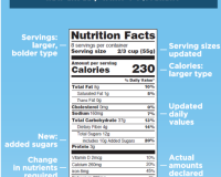 Nutrition Labels Are Changing, Thank Goodness!!!